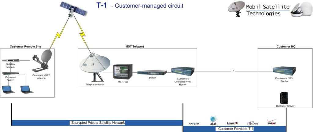 diagram showing how a T-1 customer managed circuit works.