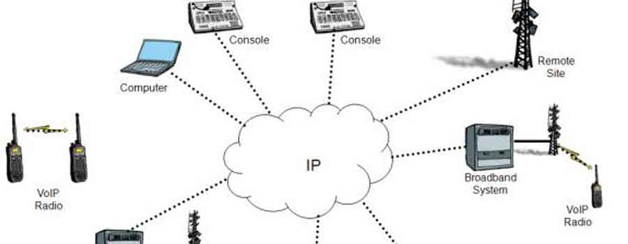 graphic demonstrating the connectivity provided by a VoIP connection