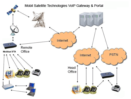 graphic showing how the MobilSat VoIP gateway and portal works to connect a remote office location with the head office