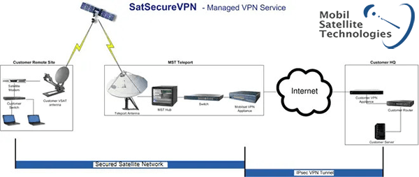 SatSecure VPN diagram showing secured connection over satellite to VPN tunnel